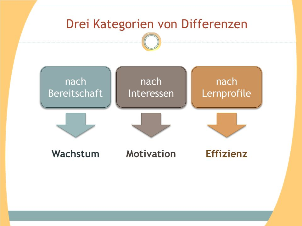 Drei Kategorien von Differenzen