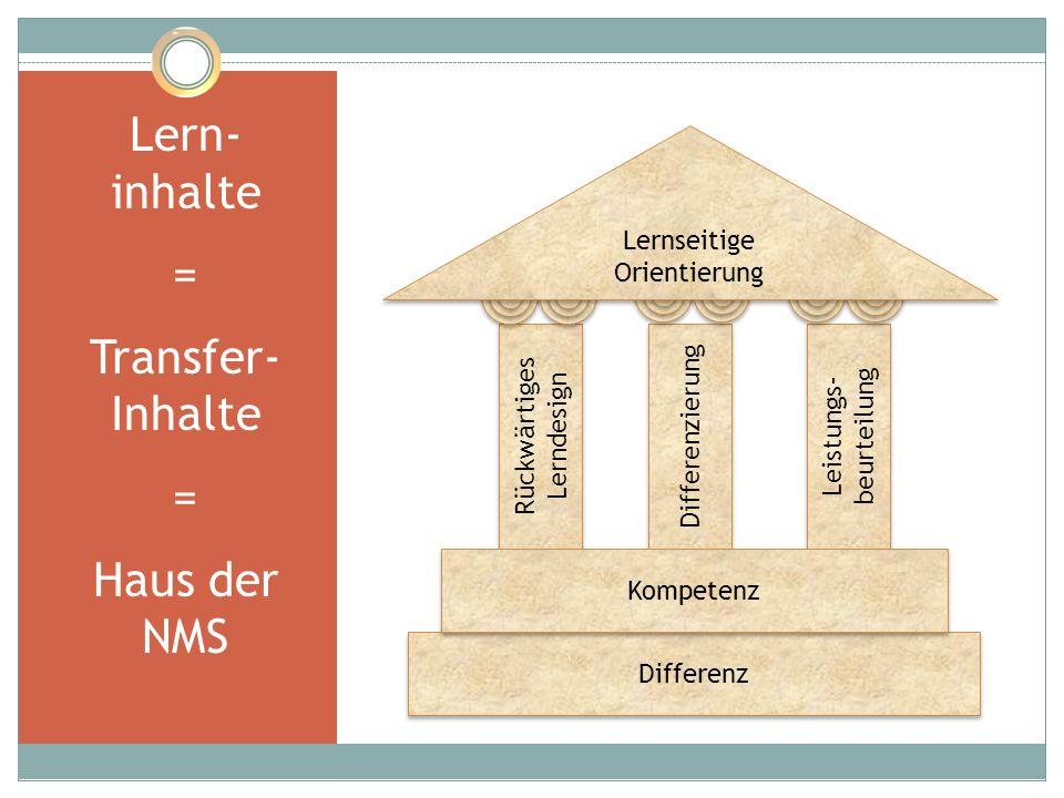 Lern- inhalte = Transfer- Inhalte Haus der NMS