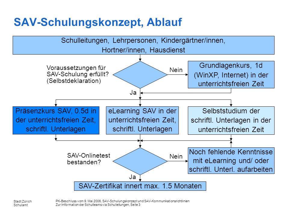 SAV-Schulungskonzept, Ablauf
