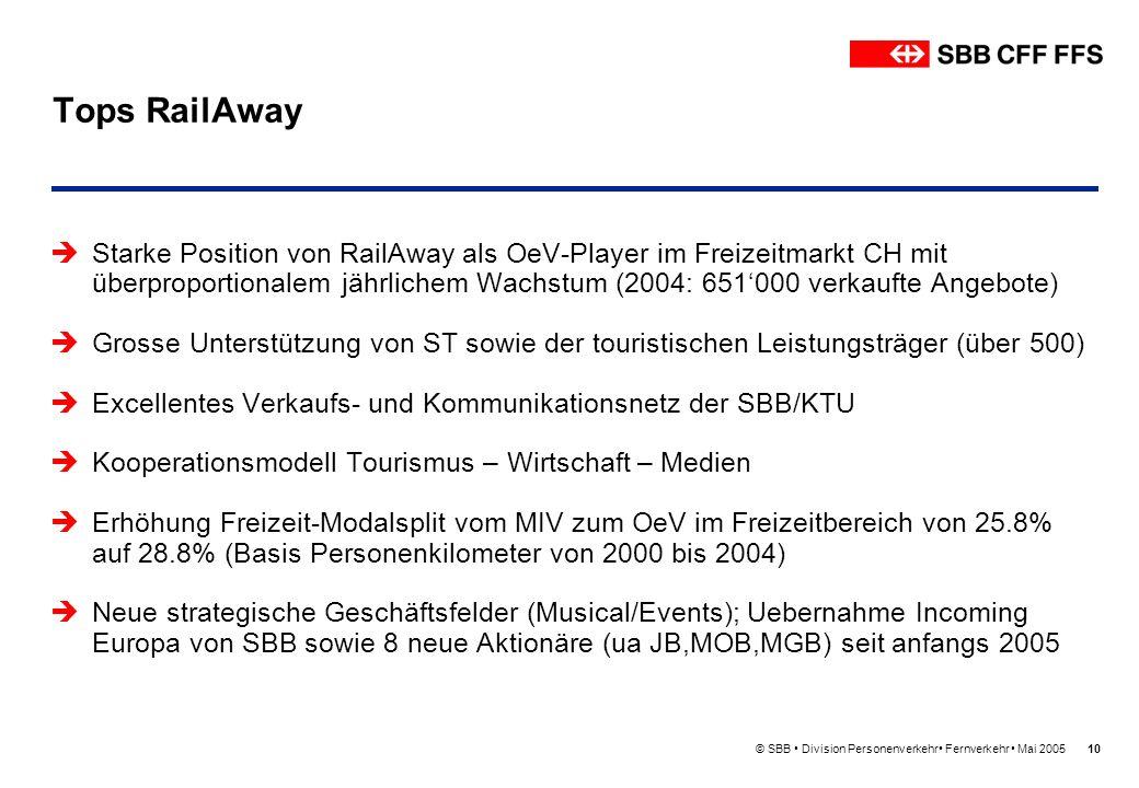 Tops RailAway