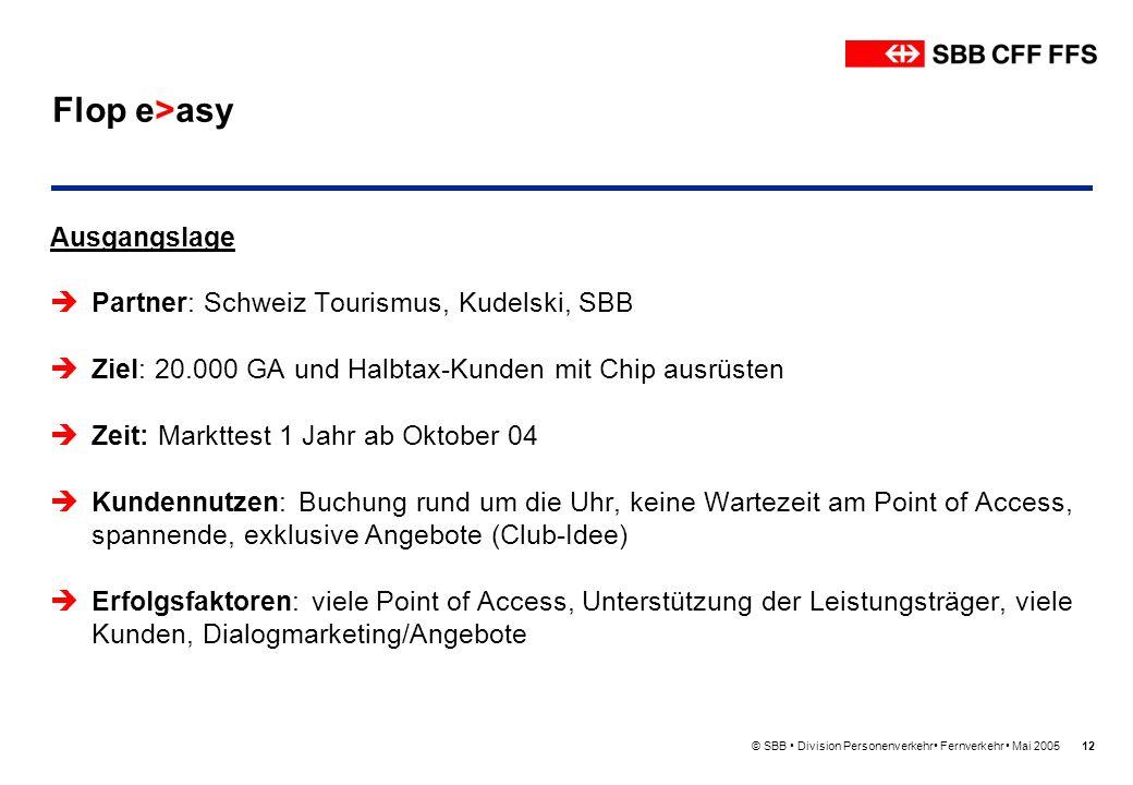 Flop e>asy Ausgangslage Partner: Schweiz Tourismus, Kudelski, SBB