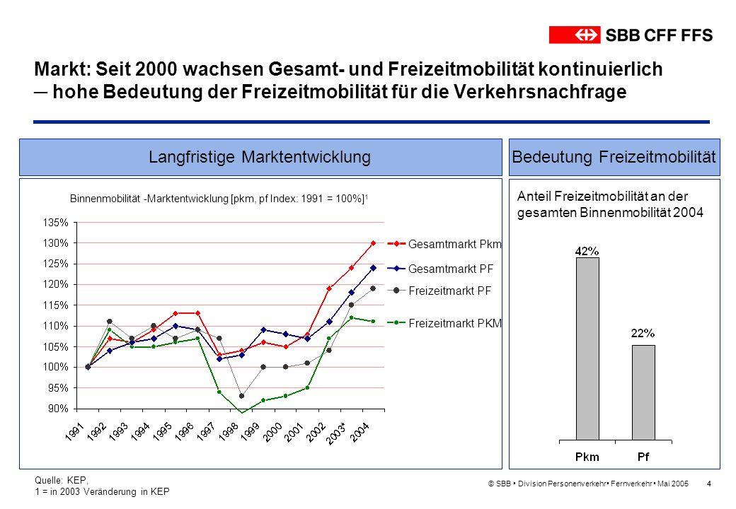 Markt: Seit 2000 wachsen Gesamt- und Freizeitmobilität kontinuierlich ─ hohe Bedeutung der Freizeitmobilität für die Verkehrsnachfrage