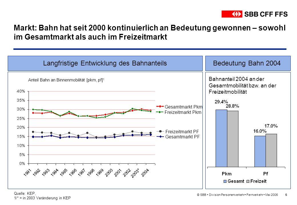 Markt: Bahn hat seit 2000 kontinuierlich an Bedeutung gewonnen – sowohl im Gesamtmarkt als auch im Freizeitmarkt