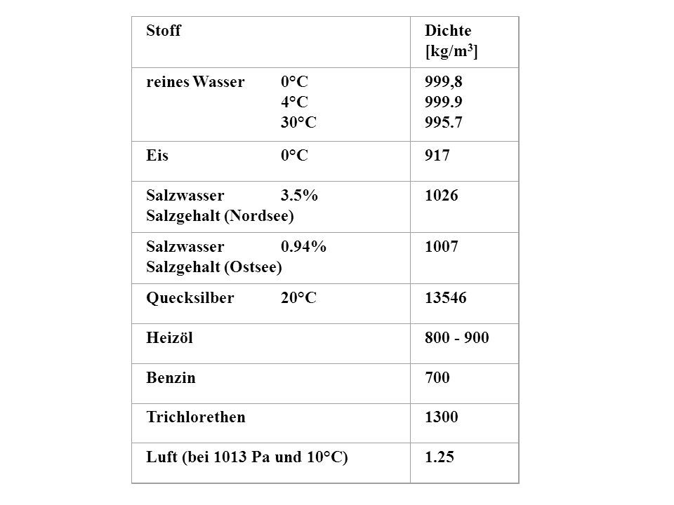 Salzwasser 3.5% Salzgehalt (Nordsee) 1026