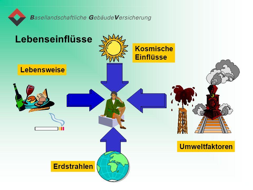 Lebenseinflüsse Kosmische Einflüsse Lebensweise Umweltfaktoren