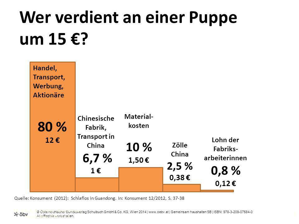 Wer verdient an einer Puppe um 15 €
