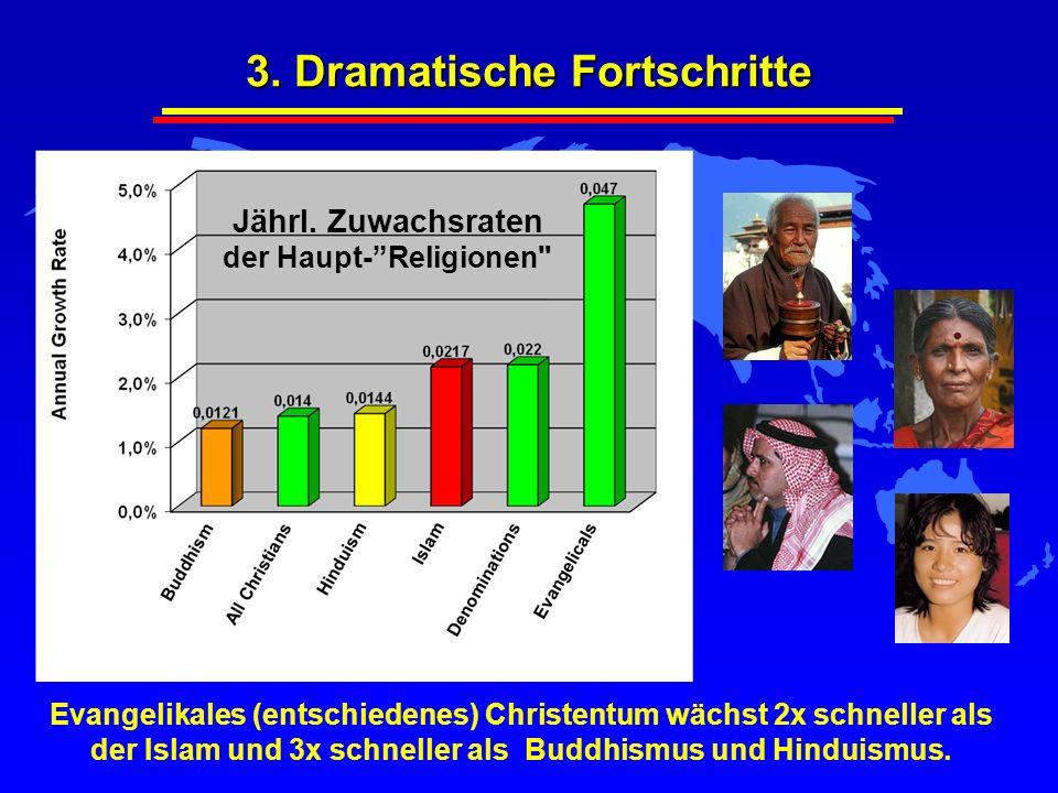 3. Dramatische Fortschritte Jährl. Zuwachsraten der Haupt- Religionen