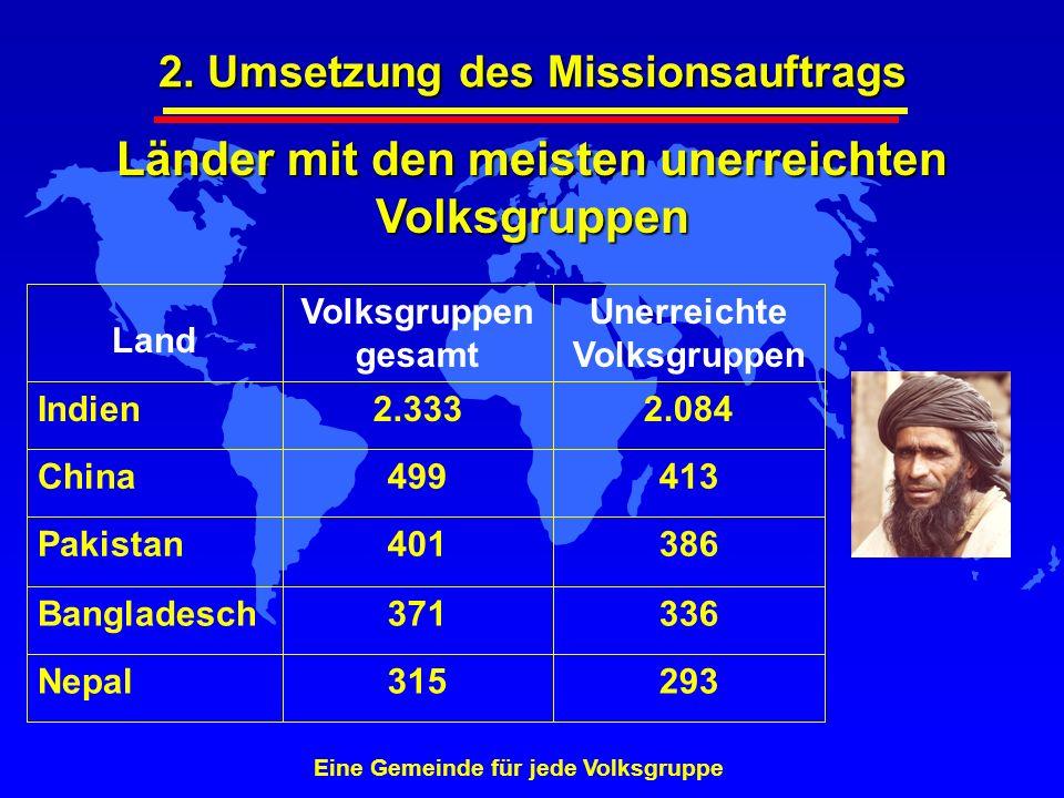 Länder mit den meisten unerreichten Volksgruppen