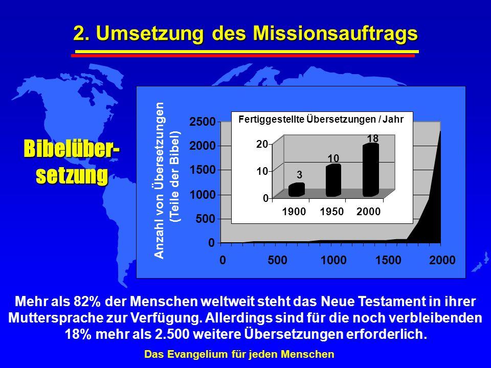 Bibelüber-setzung 2. Umsetzung des Missionsauftrags