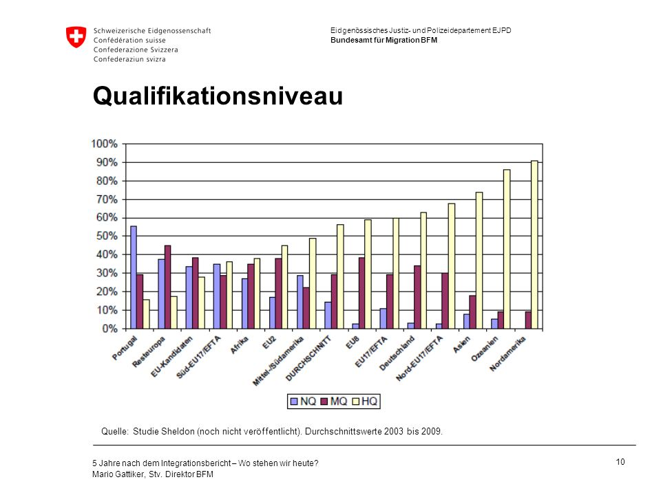 Qualifikationsniveau