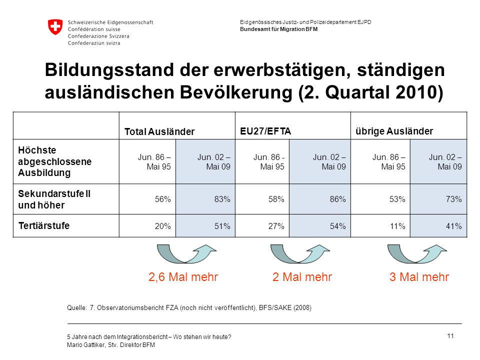Bildungsstand der erwerbstätigen, ständigen ausländischen Bevölkerung (2. Quartal 2010)