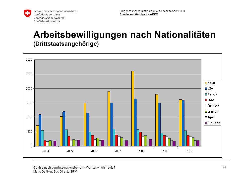 Arbeitsbewilligungen nach Nationalitäten (Drittstaatsangehörige)