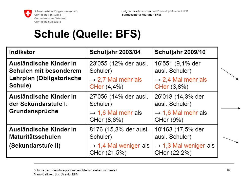 Schule (Quelle: BFS) Indikator Schuljahr 2003/04 Schuljahr 2009/10