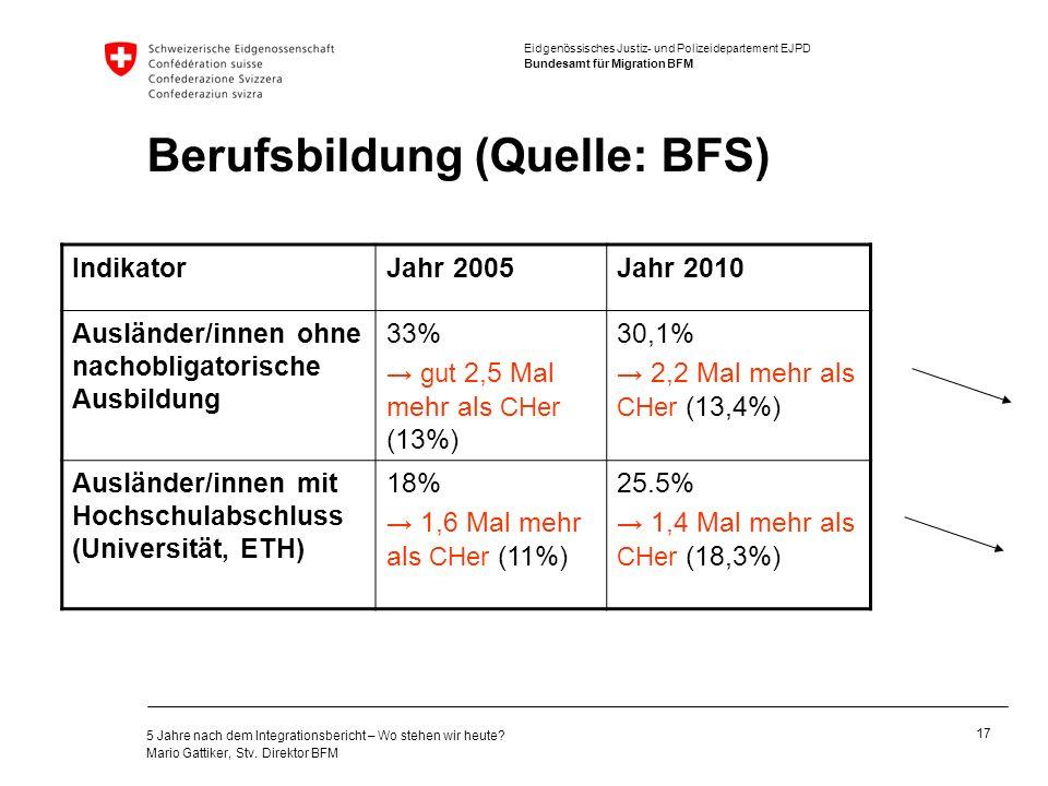 Berufsbildung (Quelle: BFS)