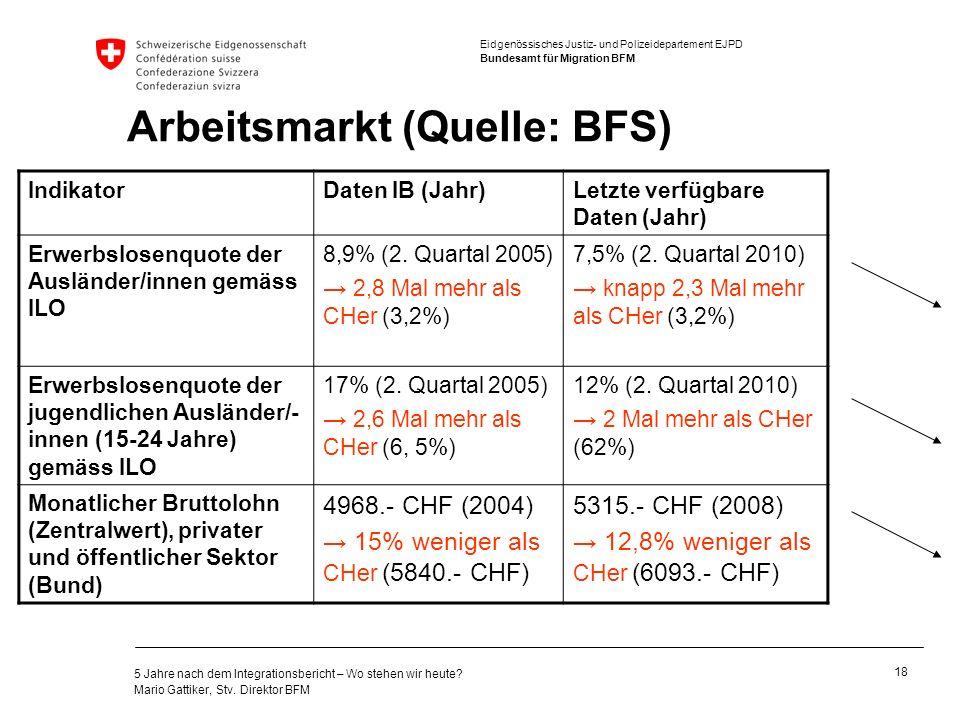 Arbeitsmarkt (Quelle: BFS)