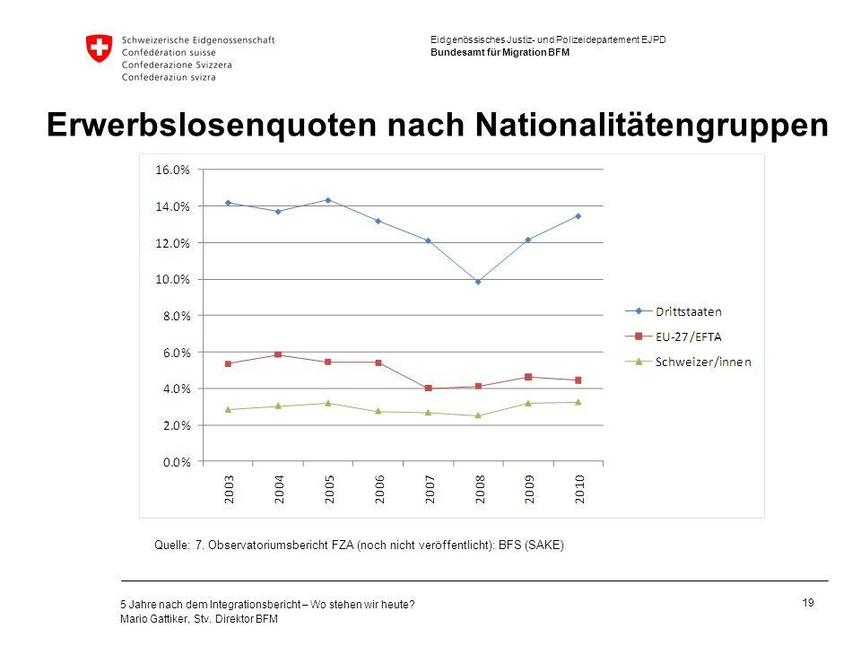 Erwerbslosenquoten nach Nationalitätengruppen
