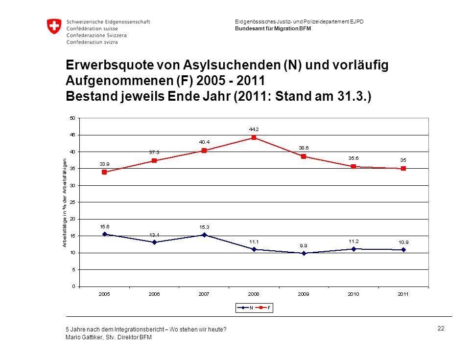 Erwerbsquote von Asylsuchenden (N) und vorläufig Aufgenommenen (F) 2005 - 2011 Bestand jeweils Ende Jahr (2011: Stand am 31.3.)