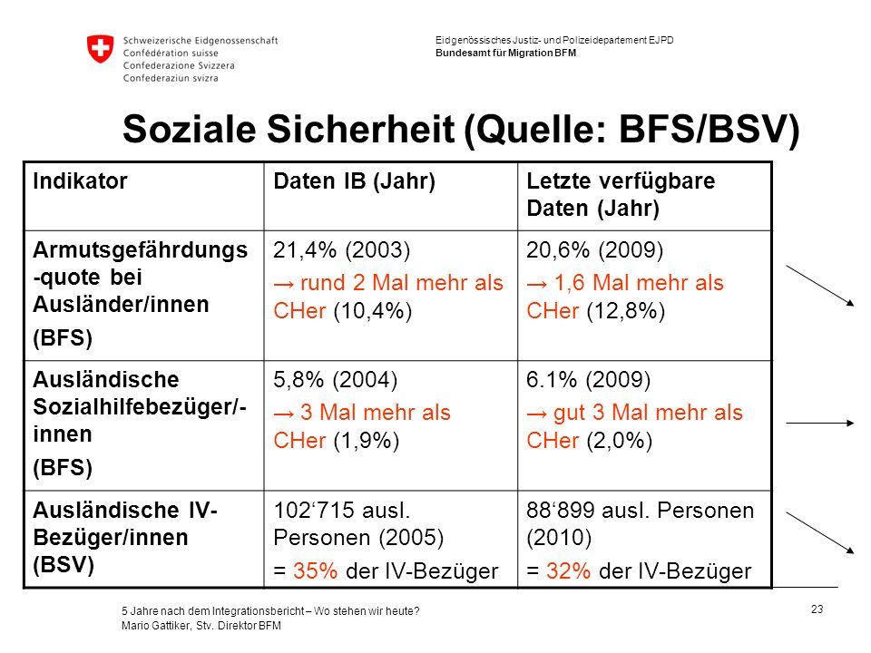 Soziale Sicherheit (Quelle: BFS/BSV)