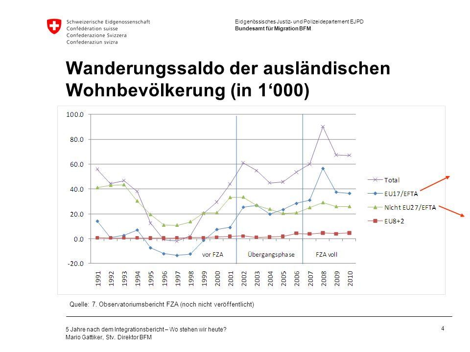Wanderungssaldo der ausländischen Wohnbevölkerung (in 1'000)