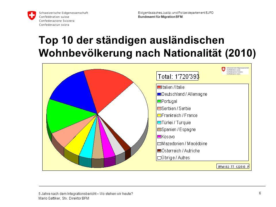 Top 10 der ständigen ausländischen Wohnbevölkerung nach Nationalität (2010)