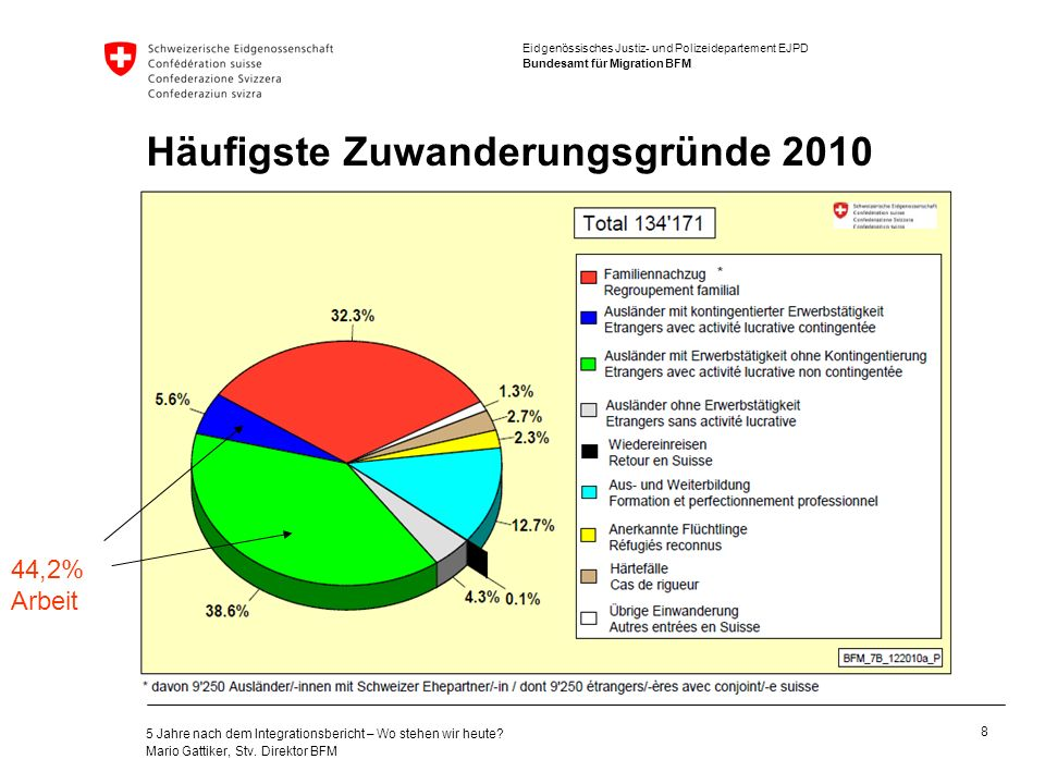 Häufigste Zuwanderungsgründe 2010