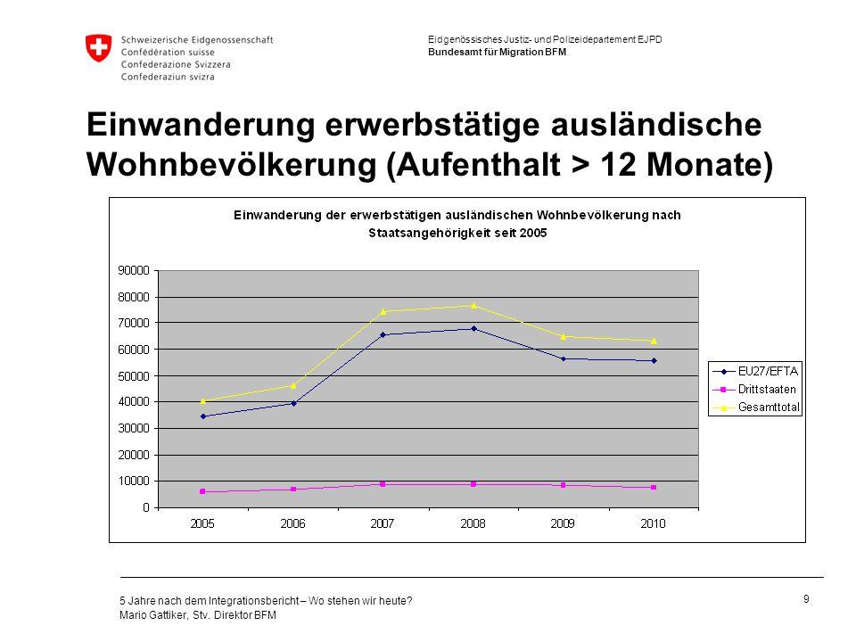 Einwanderung erwerbstätige ausländische Wohnbevölkerung (Aufenthalt > 12 Monate)