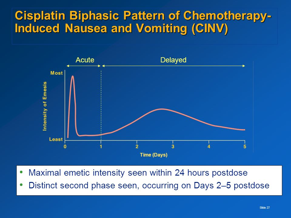 Cisplatin Biphasic Pattern of Chemotherapy-Induced Nausea and Vomiting (CINV)