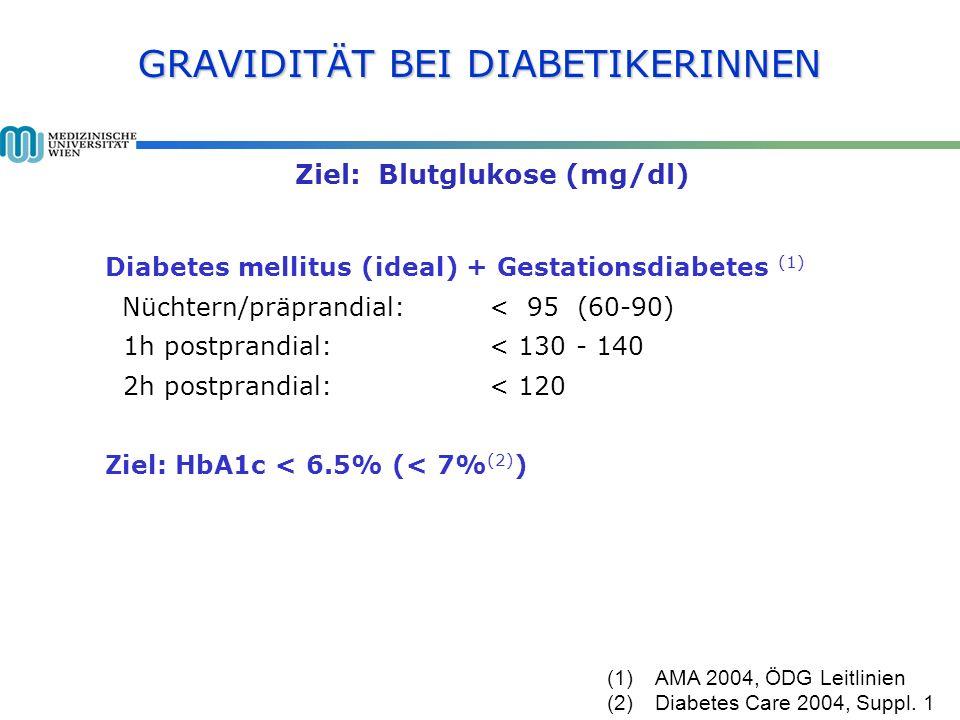 GRAVIDITÄT BEI DIABETIKERINNEN