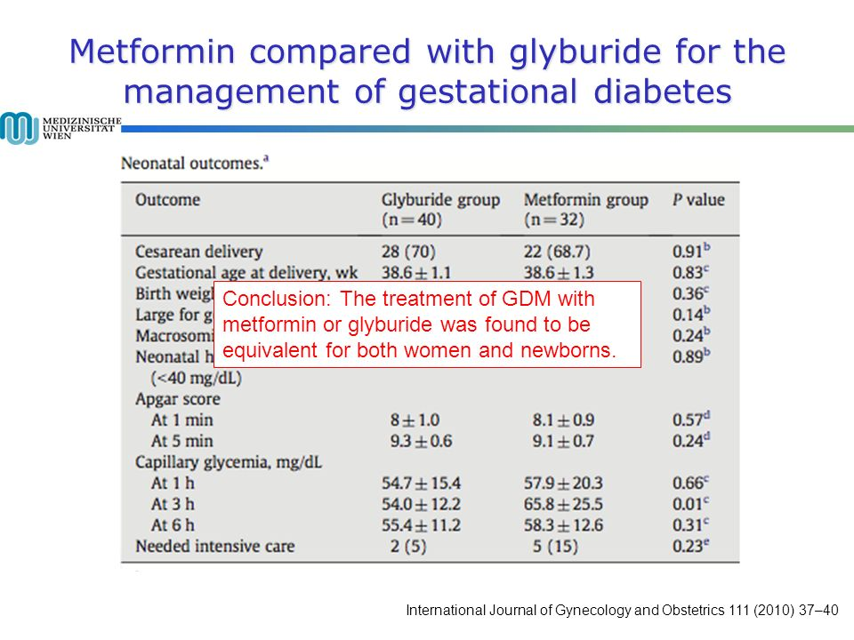 Metformin compared with glyburide for the management of gestational diabetes