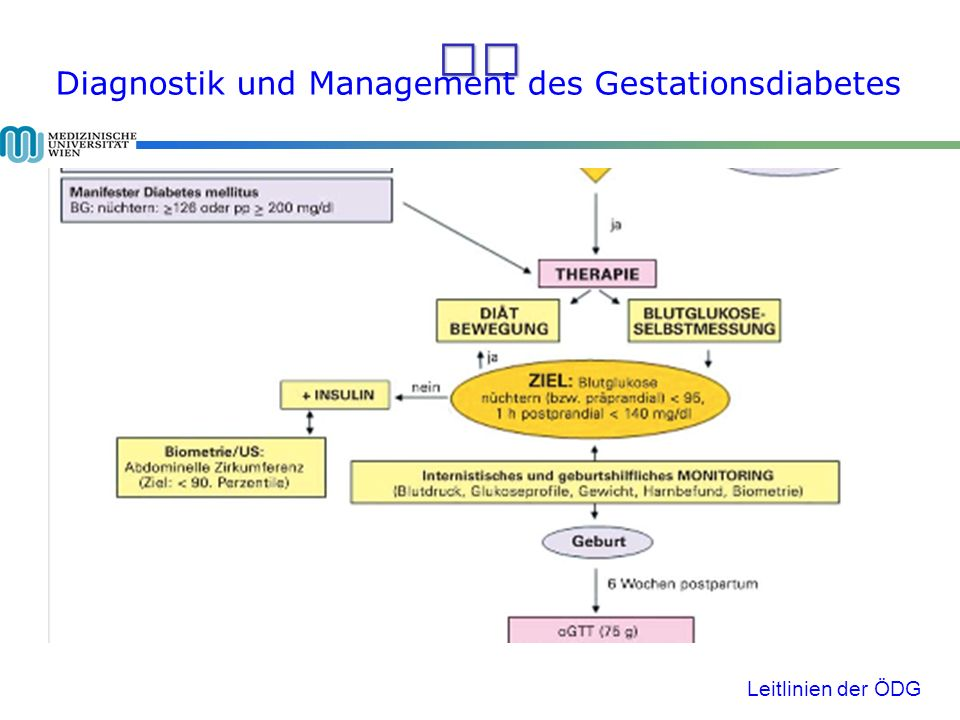 Diagnostik und Management des Gestationsdiabetes