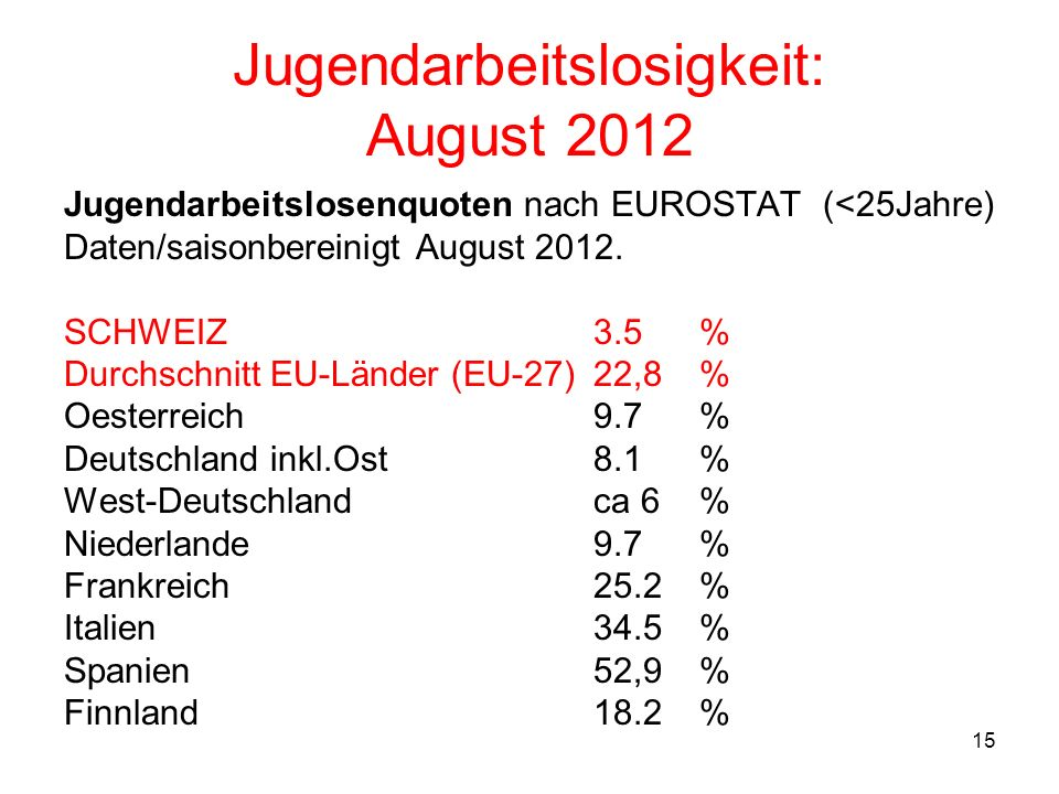 Jugendarbeitslosigkeit: August 2012
