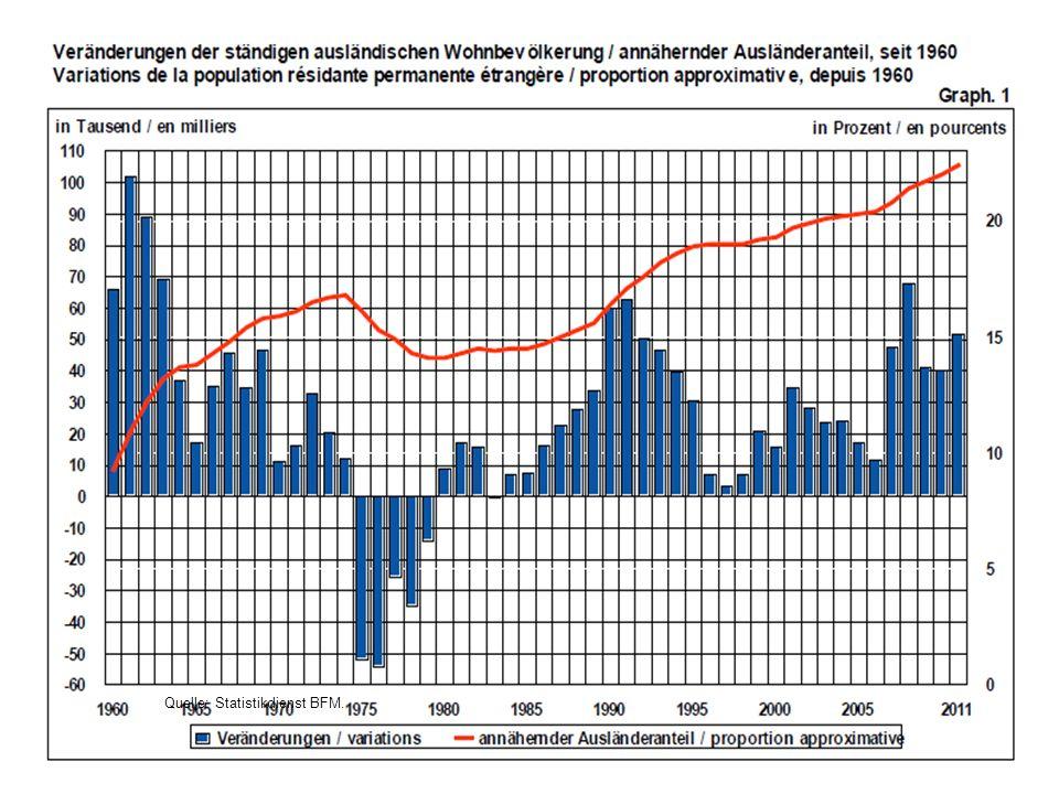 Quelle: Statistikdienst BFM.