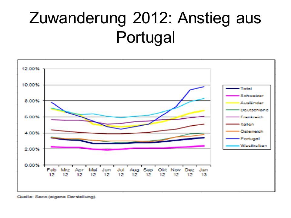 Zuwanderung 2012: Anstieg aus Portugal
