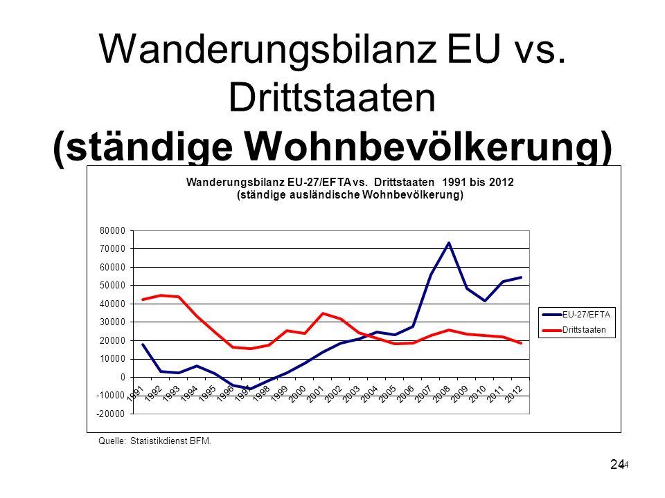 Wanderungsbilanz EU vs. Drittstaaten (ständige Wohnbevölkerung)