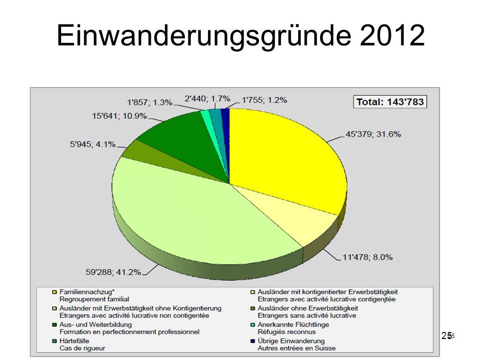 Einwanderungsgründe 2012 25