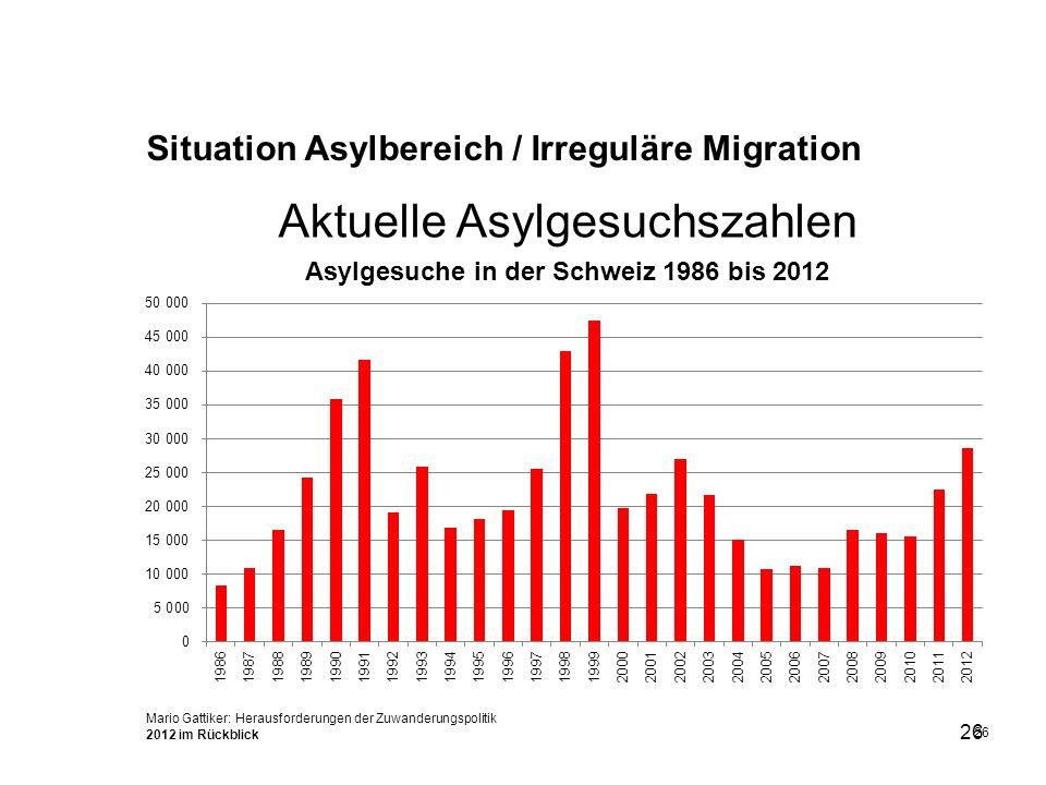 Aktuelle Asylgesuchszahlen
