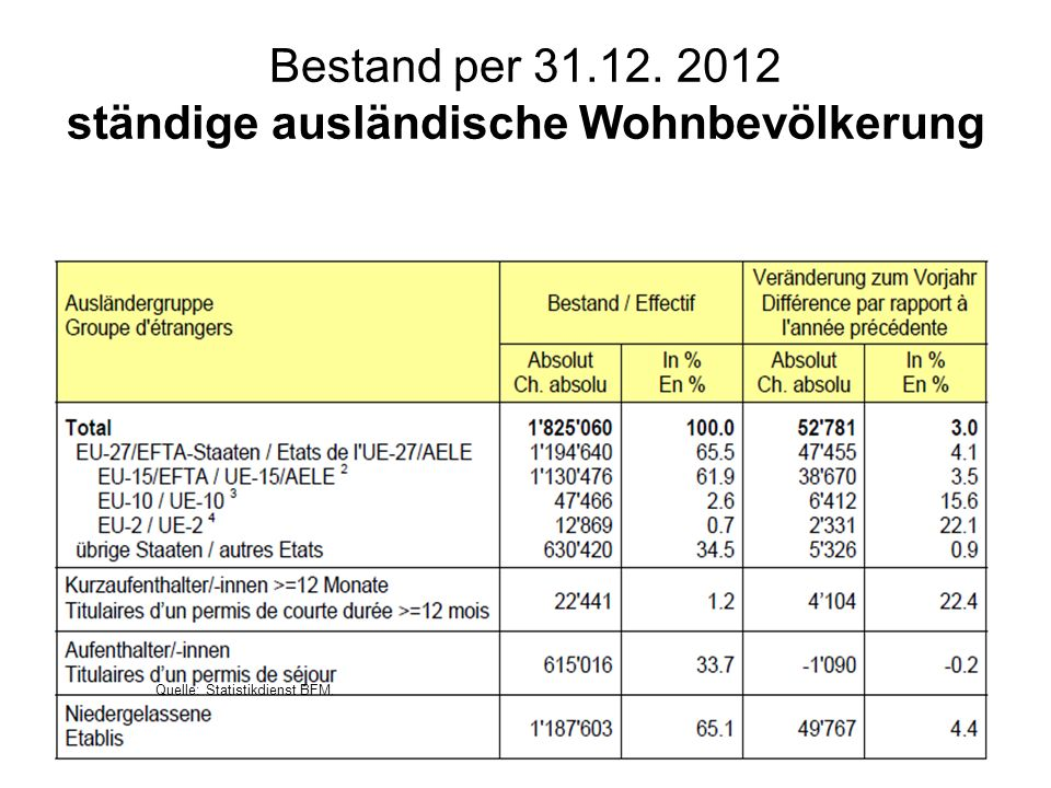 Bestand per 31.12. 2012 ständige ausländische Wohnbevölkerung
