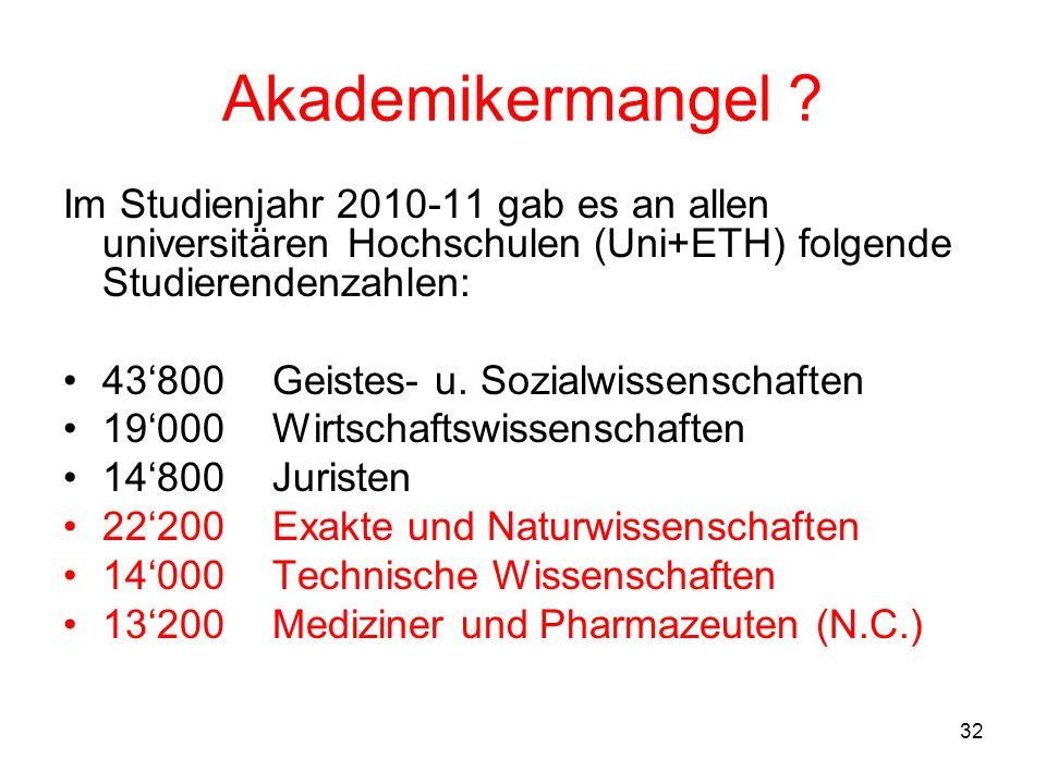 Akademikermangel Im Studienjahr 2010-11 gab es an allen universitären Hochschulen (Uni+ETH) folgende Studierendenzahlen: