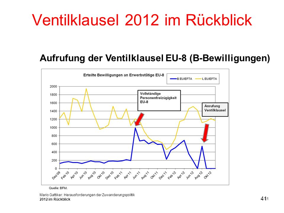 Ventilklausel 2012 im Rückblick