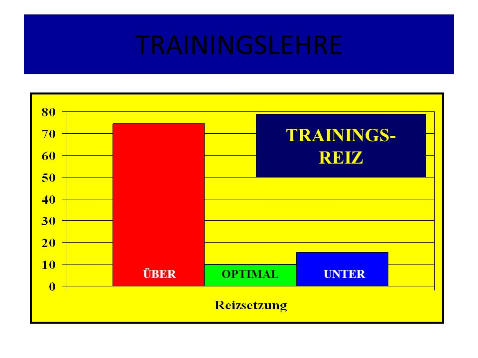 TRAININGSLEHRE TRAININGS- REIZ ÜBER OPTIMAL UNTER