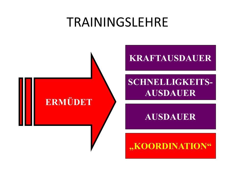 TRAININGSLEHRE KRAFTAUSDAUER ERMÜDET SCHNELLIGKEITS- AUSDAUER AUSDAUER