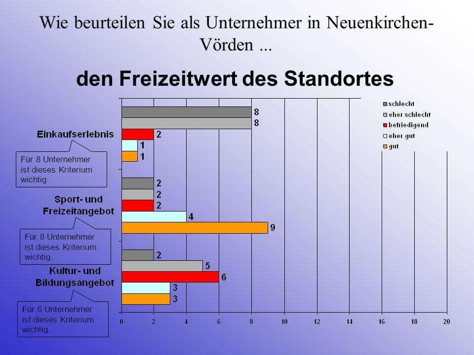 Wie beurteilen Sie als Unternehmer in Neuenkirchen-Vörden ...