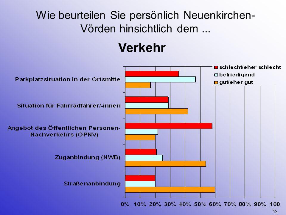 Wie beurteilen Sie persönlich Neuenkirchen-Vörden hinsichtlich dem ...