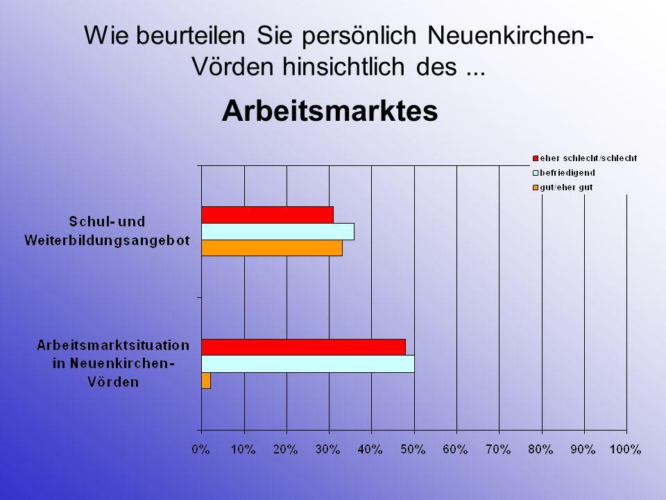 Wie beurteilen Sie persönlich Neuenkirchen-Vörden hinsichtlich des ...