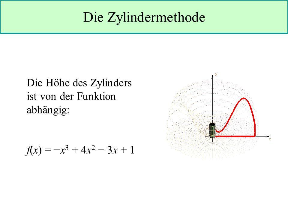 Die Zylindermethode Die Höhe des Zylinders ist von der Funktion abhängig: f(x) = −x3 + 4x2 − 3x + 1