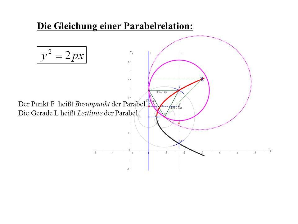Die Gleichung einer Parabelrelation: