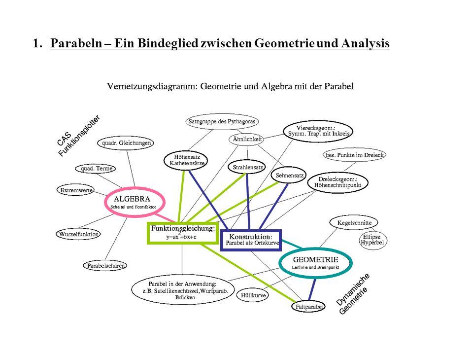 Parabeln – Ein Bindeglied zwischen Geometrie und Analysis