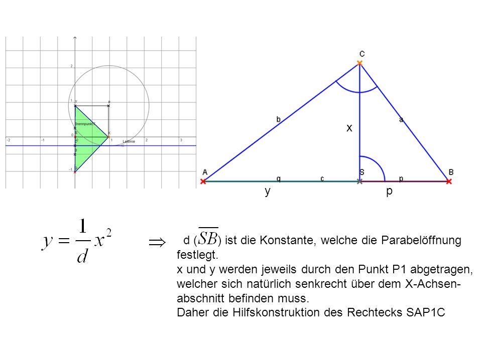xy. p. d ( ) ist die Konstante, welche die Parabelöffnung. festlegt. x und y werden jeweils durch den Punkt P1 abgetragen,