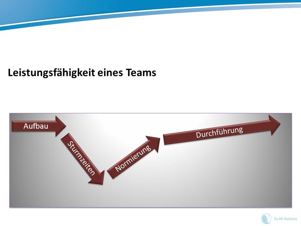 Leistungsfähigkeit eines Teams