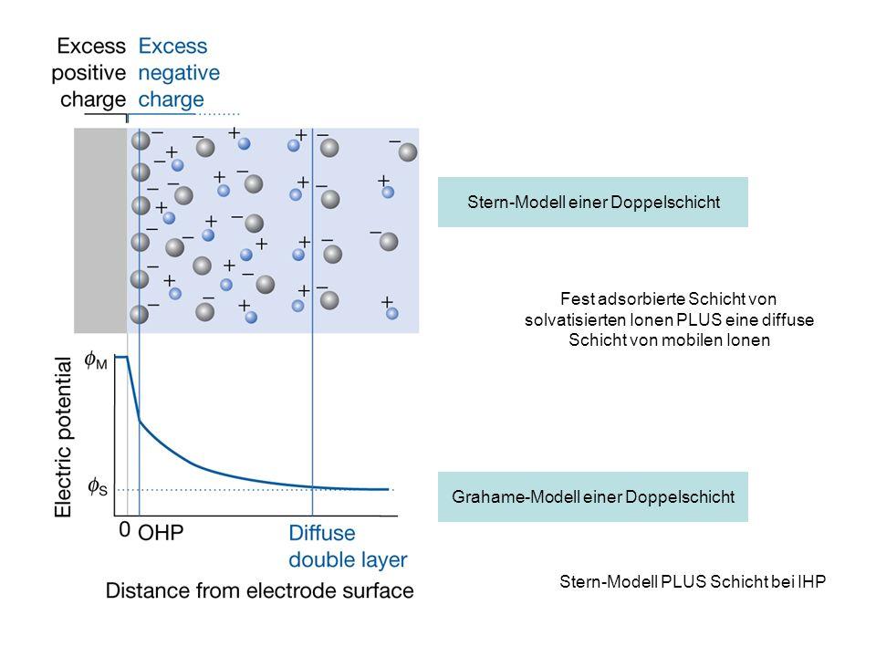 Stern-Modell einer Doppelschicht
